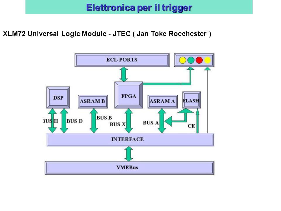 Elettronica per il trigger
