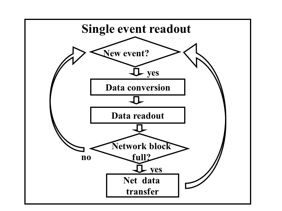 Single event readout New event yes Data conversion Data readout