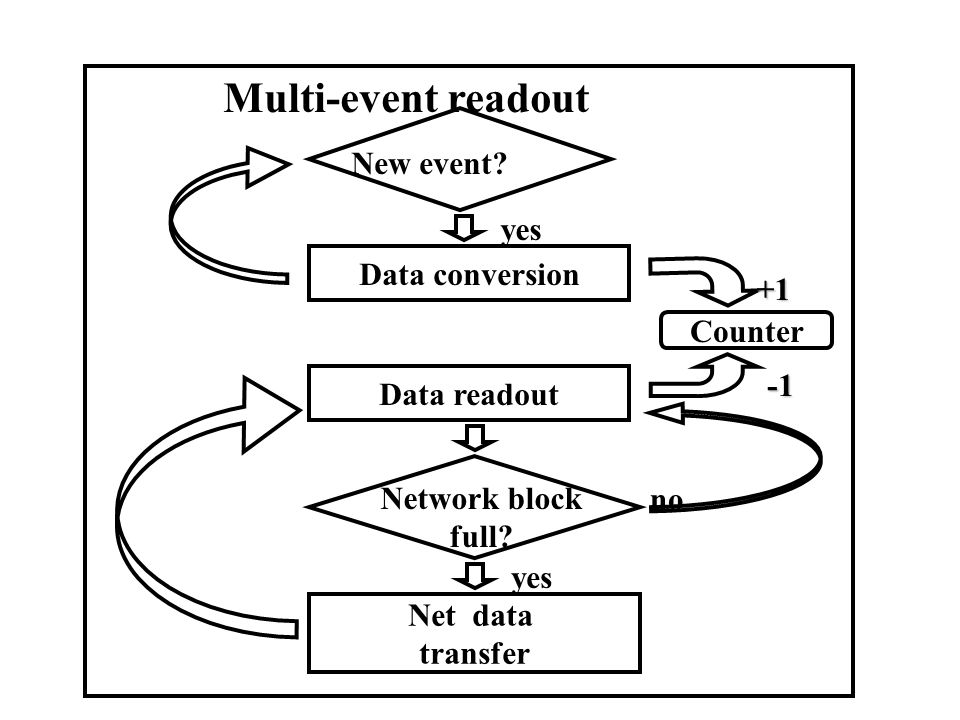 Multi-event readout New event Data conversion +1 Counter -1