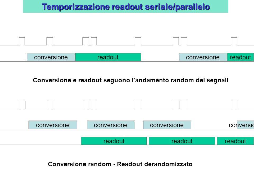 Temporizzazione readout seriale/parallelo