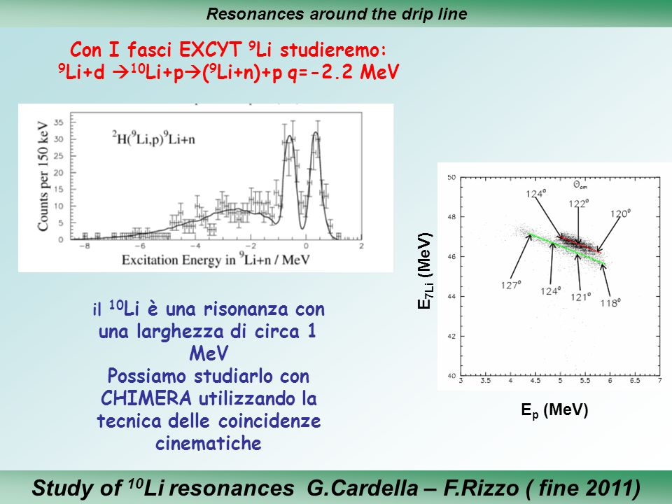 Study of 10Li resonances G.Cardella – F.Rizzo ( fine 2011)