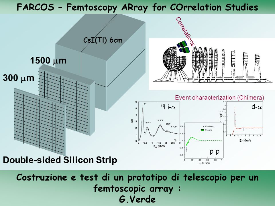 FARCOS – Femtoscopy ARray for COrrelation Studies