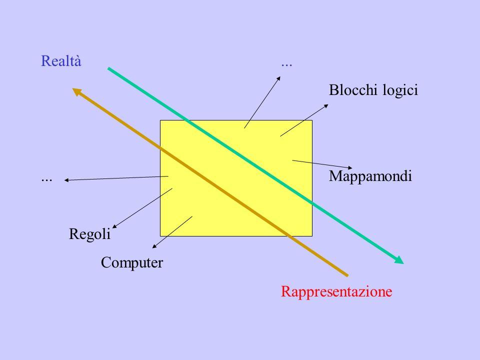 Realtà ... Blocchi logici ... Mappamondi Regoli Computer Rappresentazione