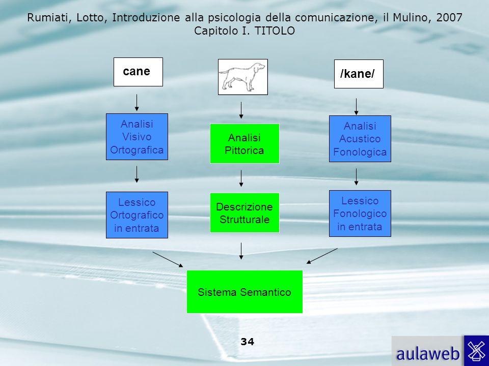 cane /kane/ Analisi Analisi Visivo Acustico Ortografica Analisi