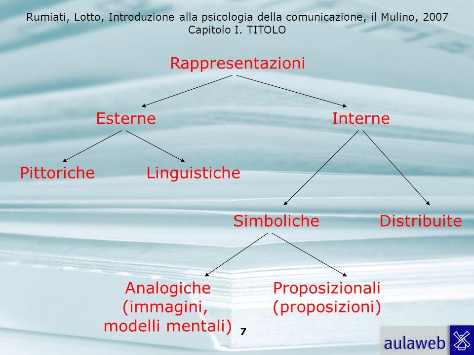 Rappresentazioni Esterne. Interne. Pittoriche. Linguistiche. Simboliche. Distribuite. Analogiche.
