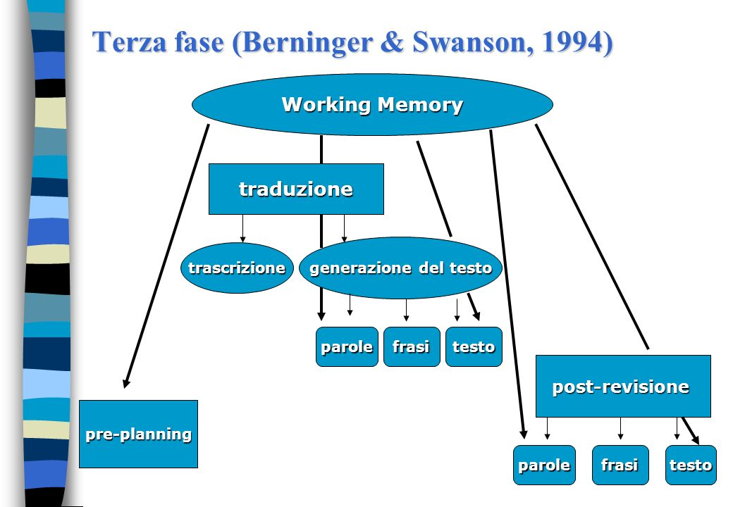 Terza fase (Berninger & Swanson, 1994)