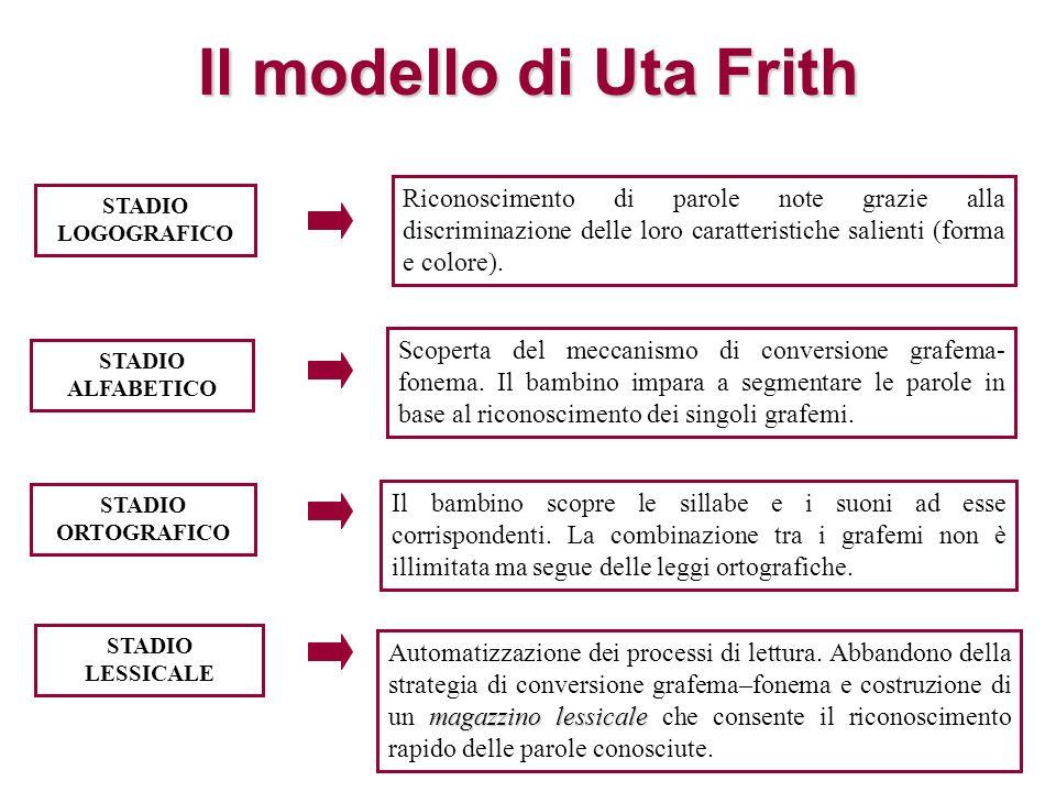 Il modello di Uta Frith Riconoscimento di parole note grazie alla discriminazione delle loro caratteristiche salienti (forma e colore).