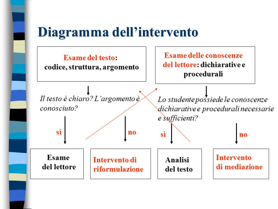 Diagramma dell'intervento