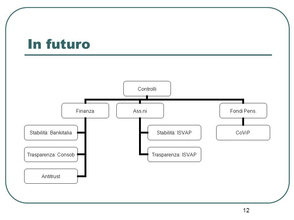 In futuro