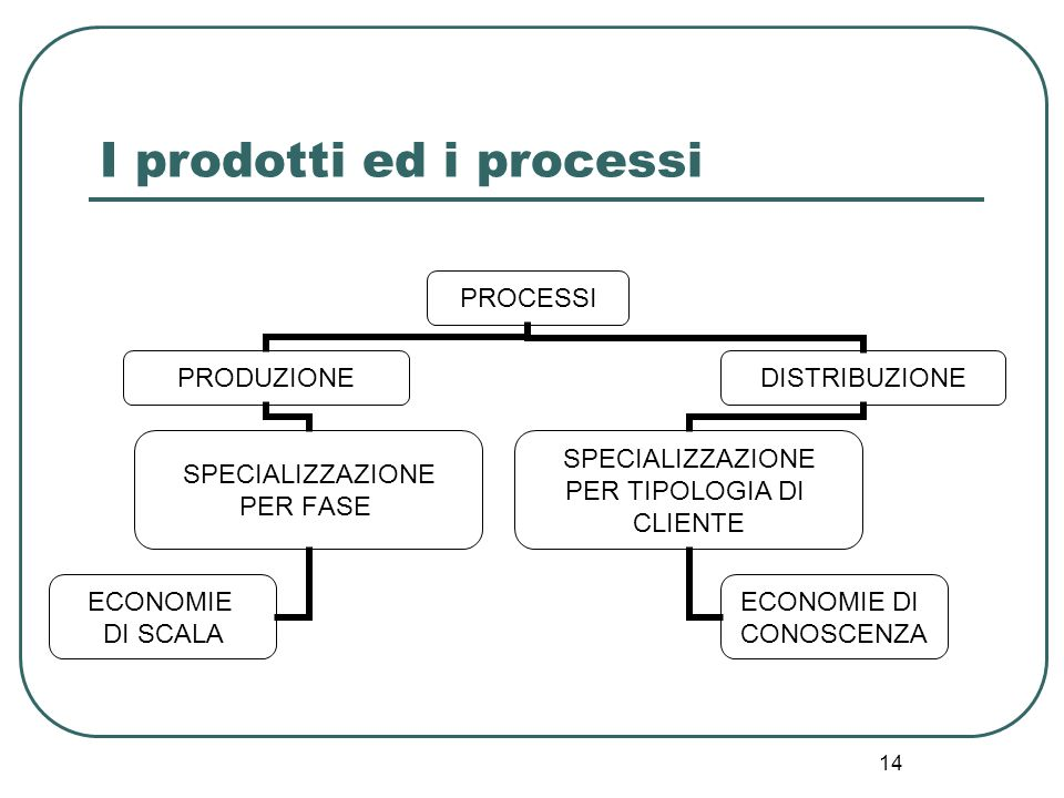 I prodotti ed i processi