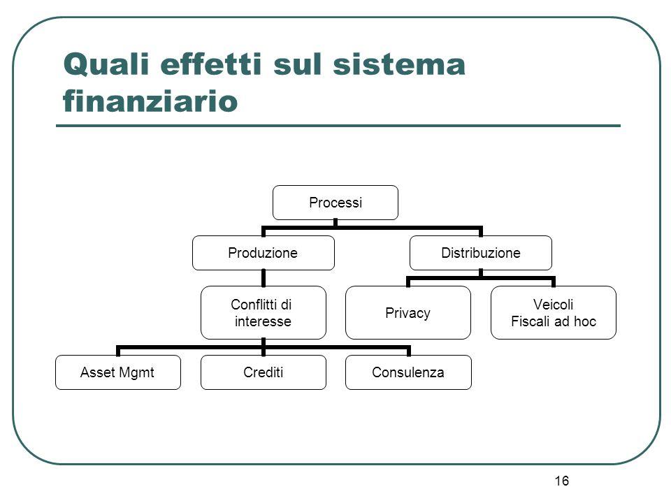 Quali effetti sul sistema finanziario