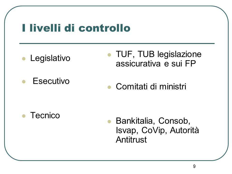 I livelli di controllo TUF, TUB legislazione assicurativa e sui FP