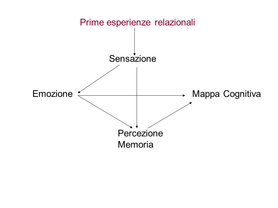 Prime esperienze relazionali