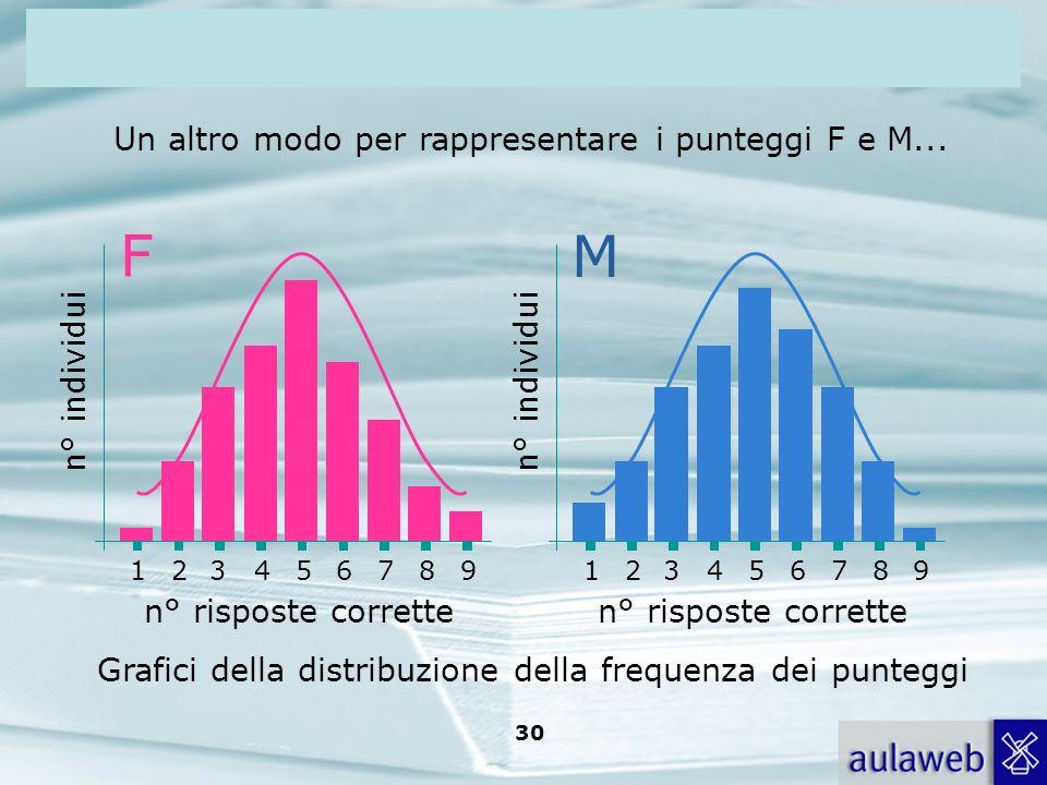 F M Un altro modo per rappresentare i punteggi F e M... n° individui
