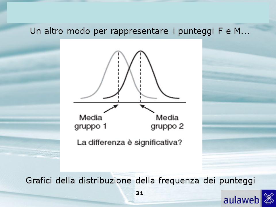 Un altro modo per rappresentare i punteggi F e M...