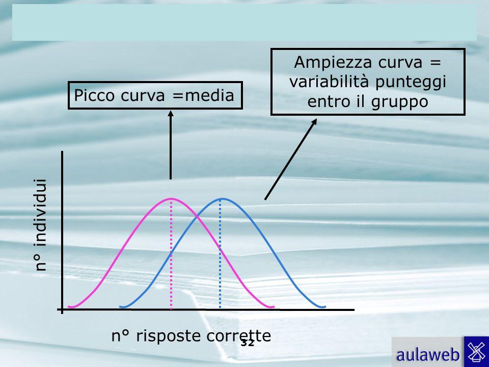 Ampiezza curva = variabilità punteggi entro il gruppo