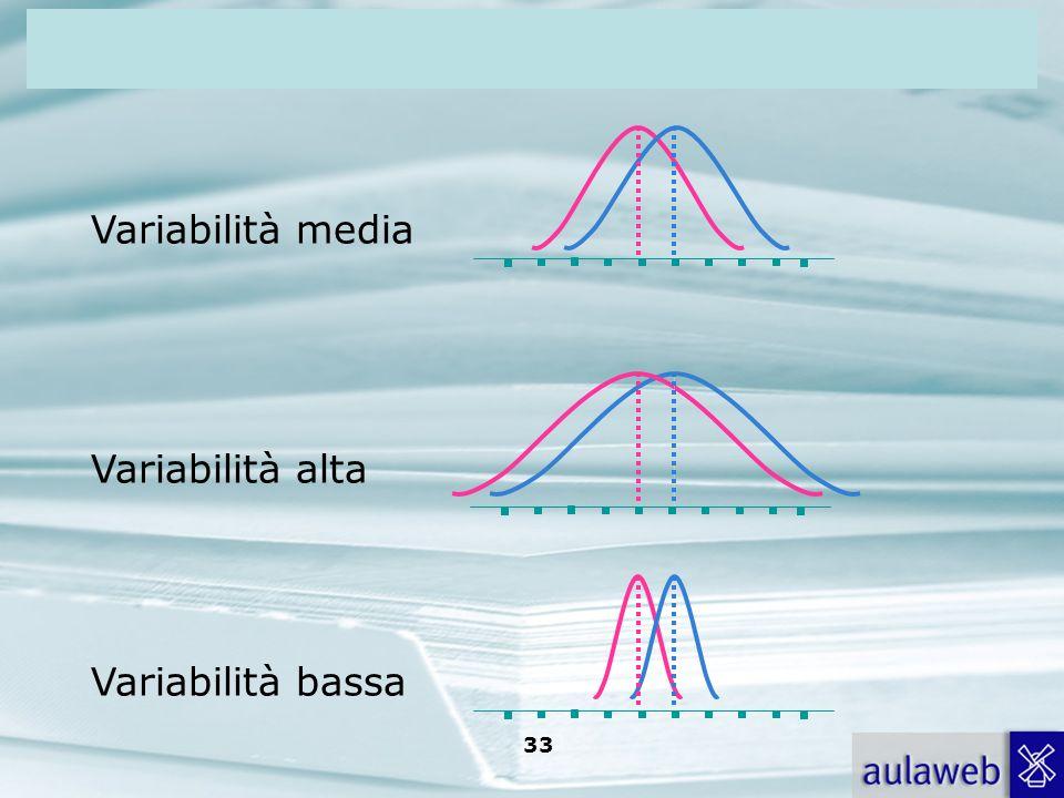 Variabilità media Variabilità alta Variabilità bassa