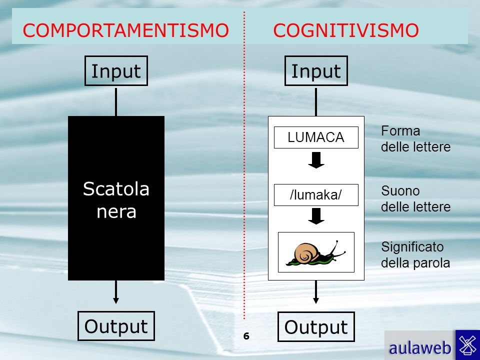 COMPORTAMENTISMO COGNITIVISMO Input Output Scatola nera Input Output