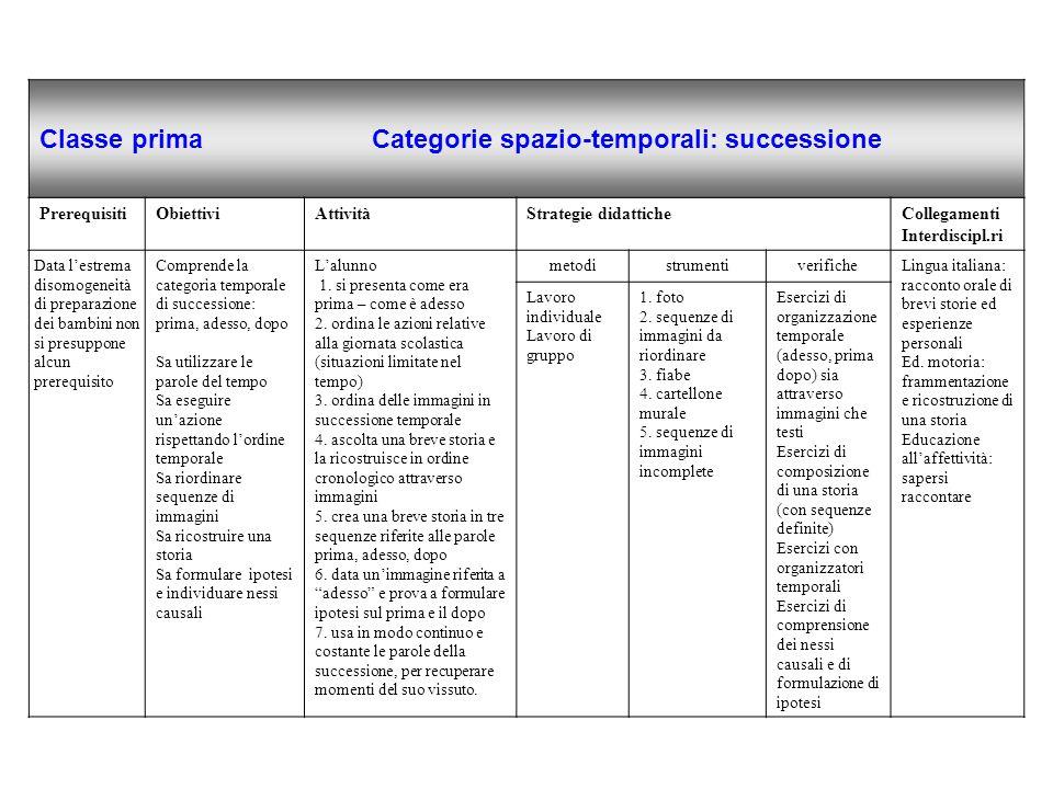 Classe prima Categorie spazio-temporali: successione