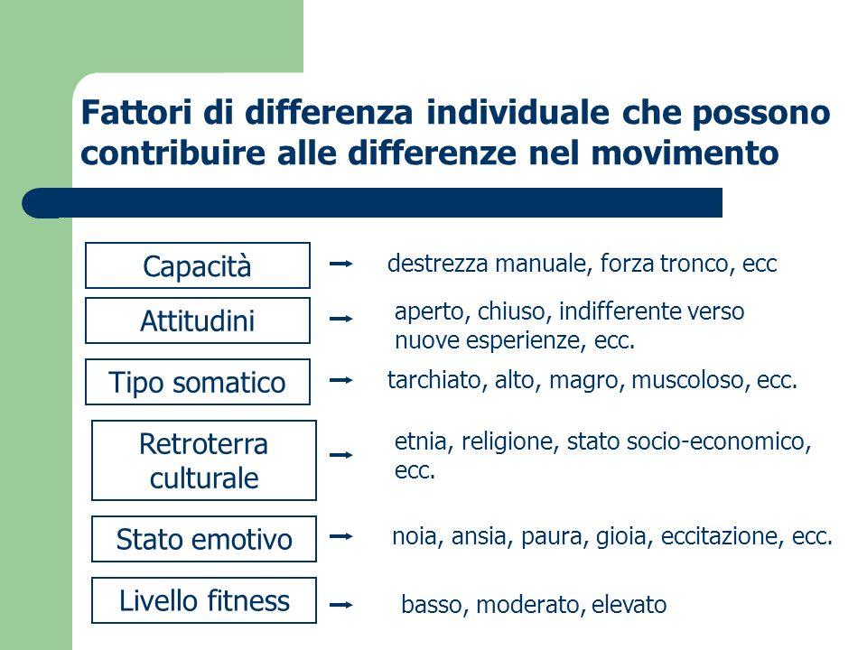 Fattori di differenza individuale che possono contribuire alle differenze nel movimento