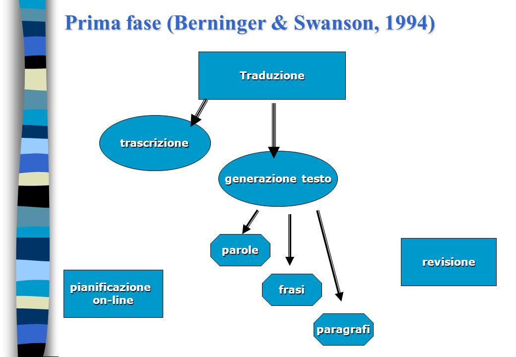 Prima fase (Berninger & Swanson, 1994)
