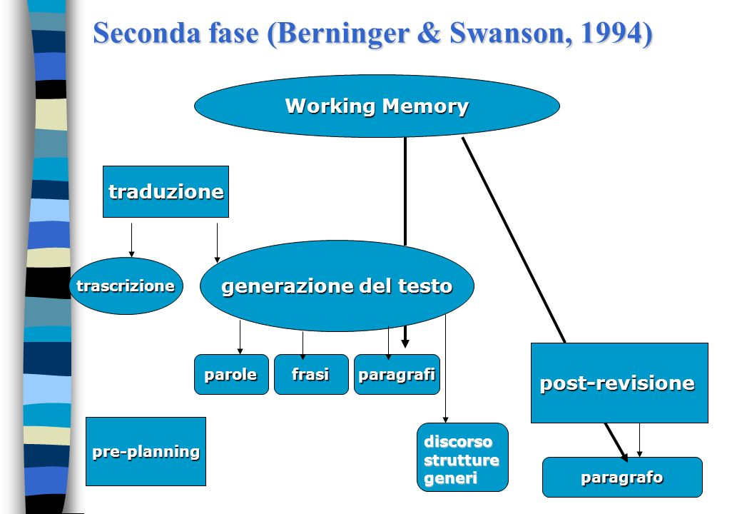 Seconda fase (Berninger & Swanson, 1994)