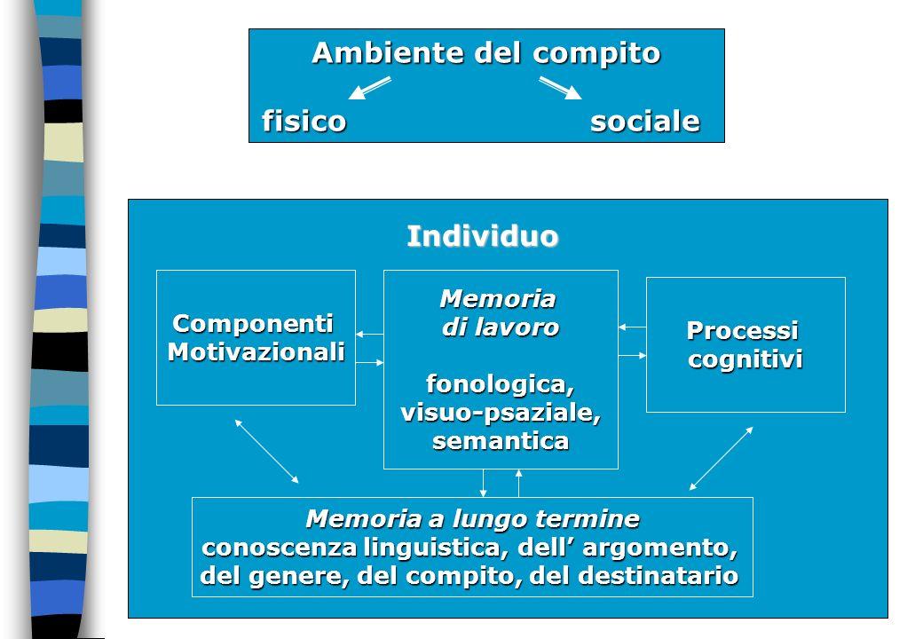 Ambiente del compito fisico sociale