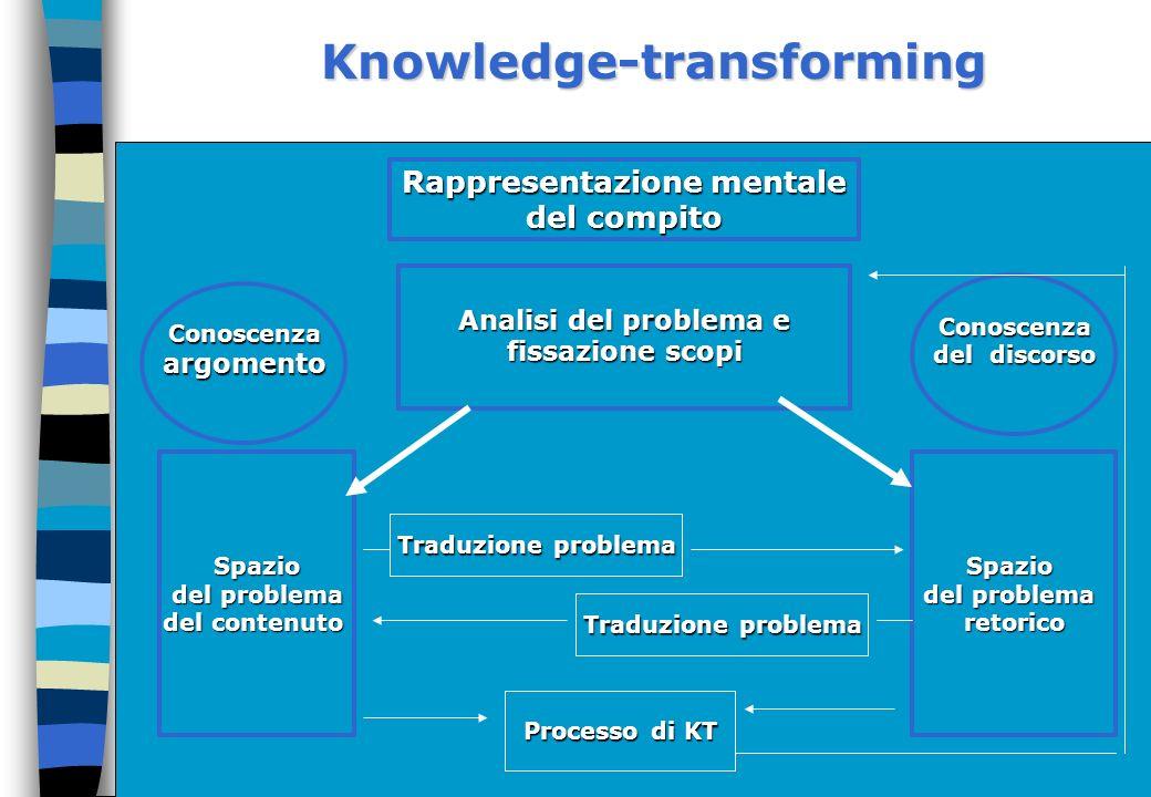 Rappresentazione mentale Analisi del problema e fissazione scopi