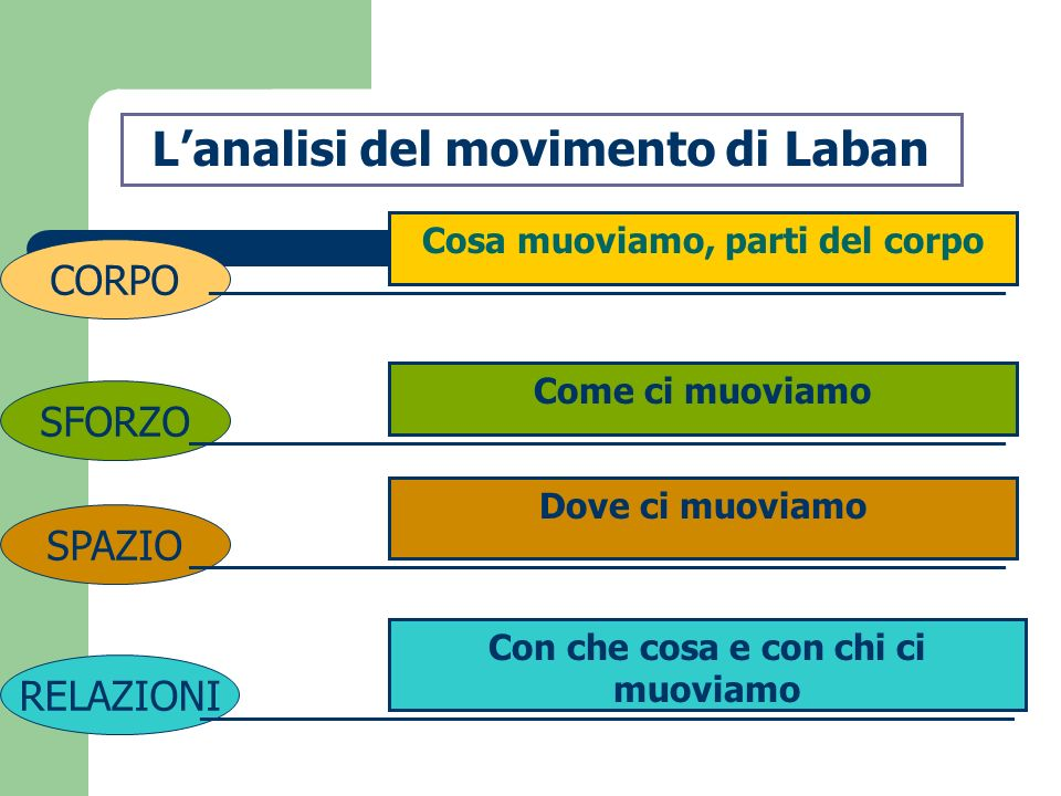 L'analisi del movimento di Laban
