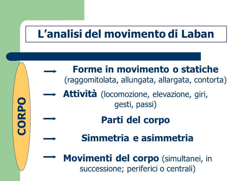 L'analisi del movimento di Laban Simmetria e asimmetria