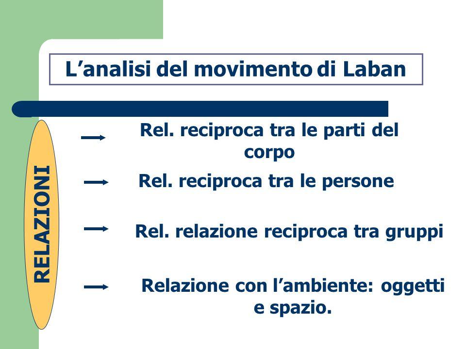 L'analisi del movimento di Laban RELAZIONI