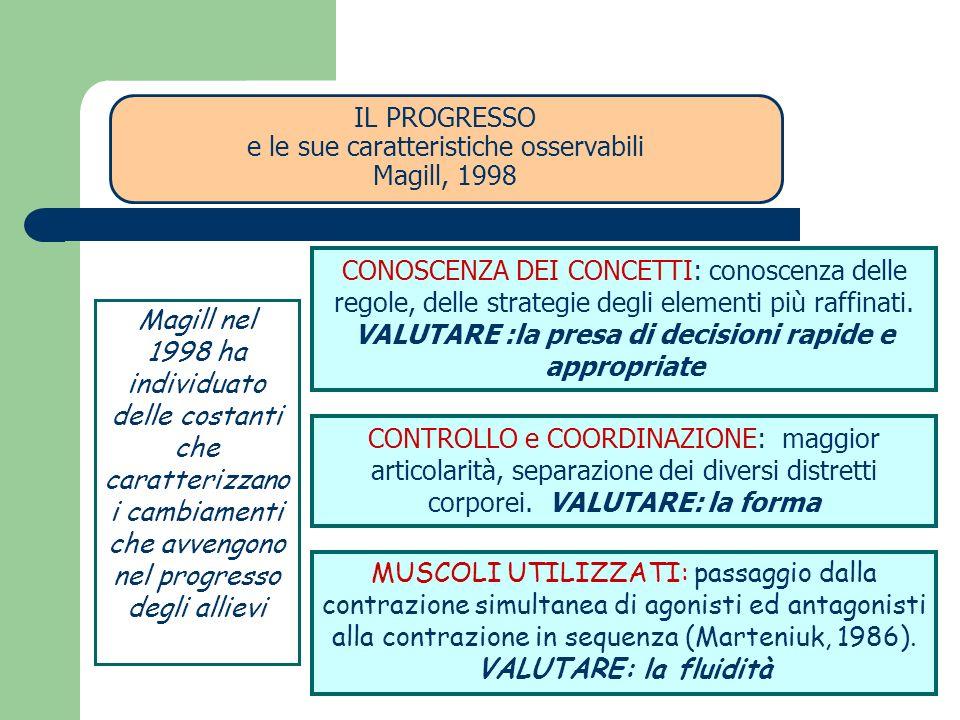 IL PROGRESSO e le sue caratteristiche osservabili Magill, 1998