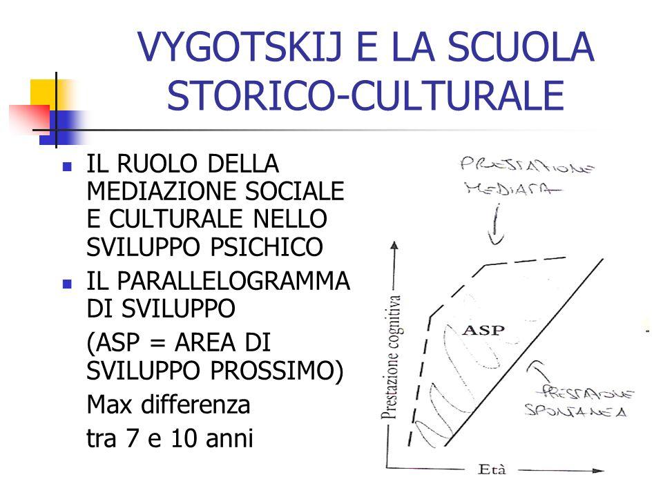 VYGOTSKIJ E LA SCUOLA STORICO-CULTURALE