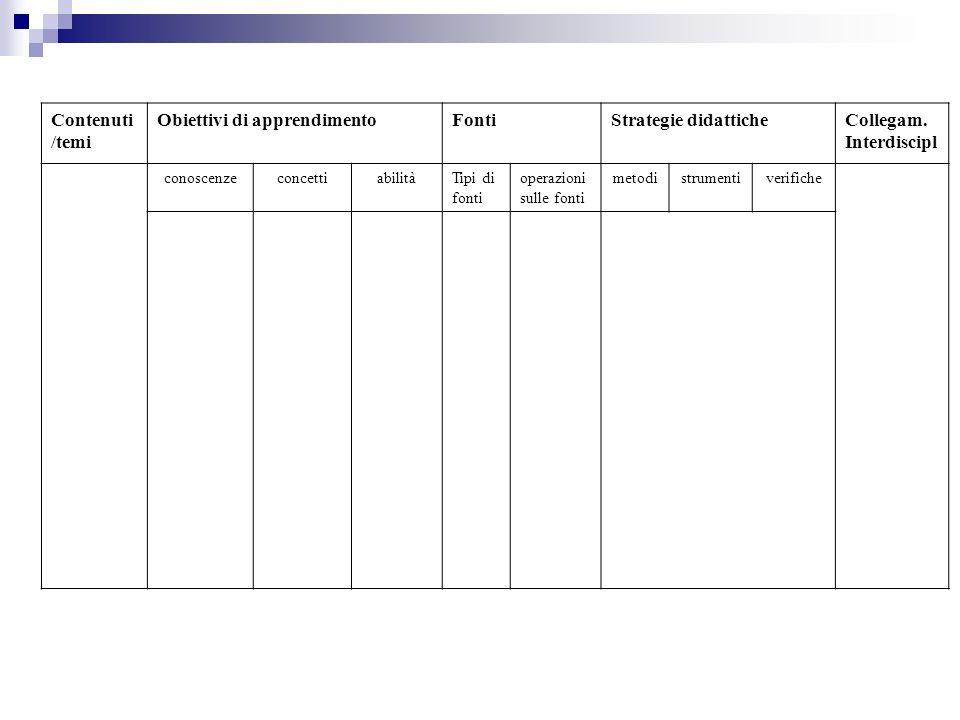 Obiettivi di apprendimento Fonti Strategie didattiche Collegam.