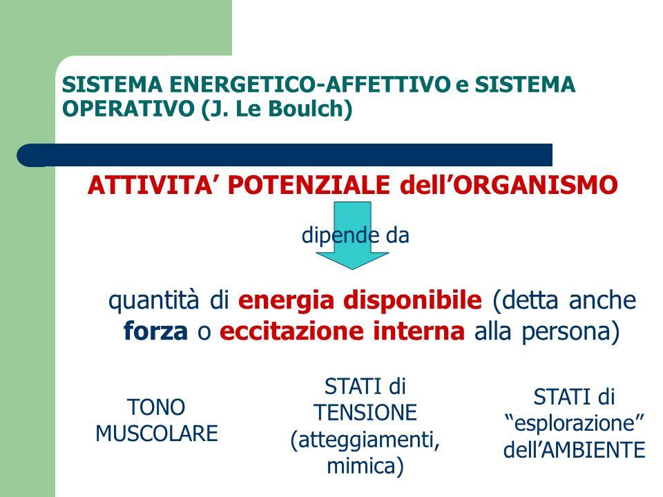 SISTEMA ENERGETICO-AFFETTIVO e SISTEMA OPERATIVO (J. Le Boulch)