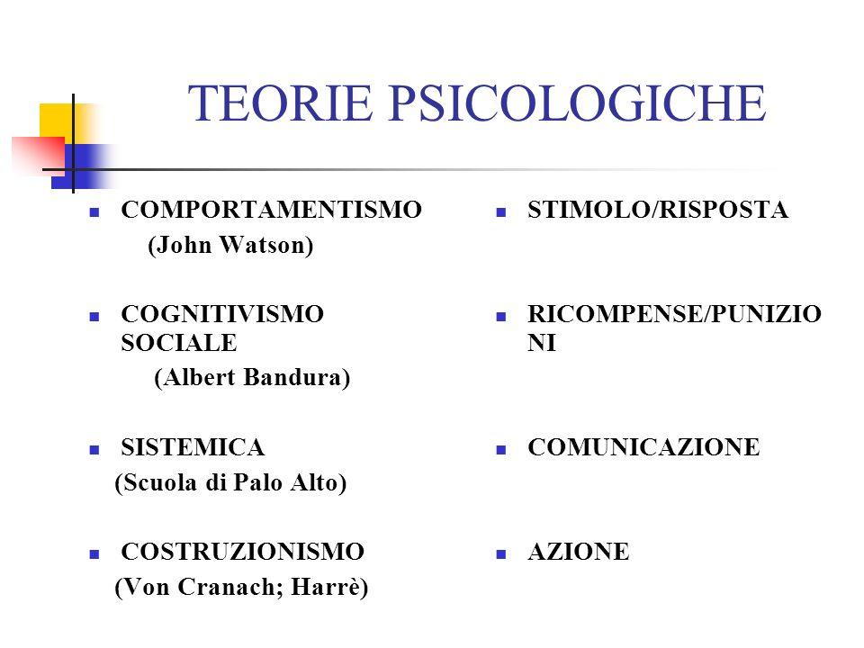 TEORIE PSICOLOGICHE COMPORTAMENTISMO (John Watson)
