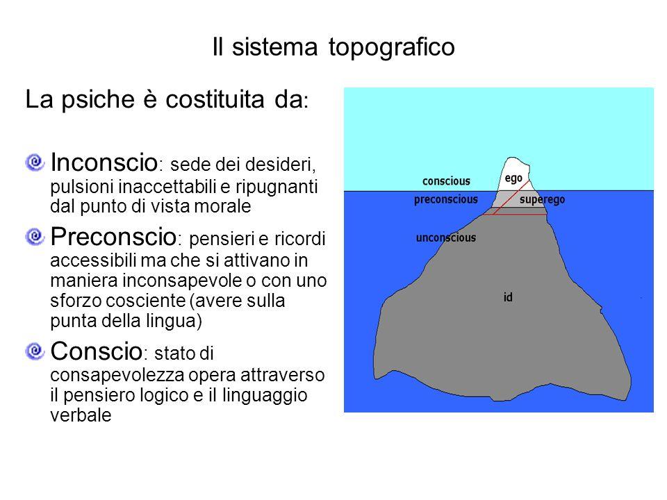 Il sistema topografico