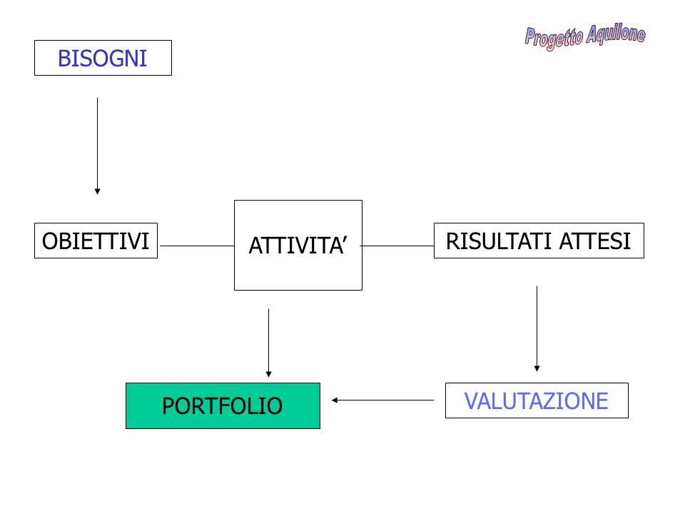 Progetto Aquilone BISOGNI ATTIVITA' OBIETTIVI RISULTATI ATTESI