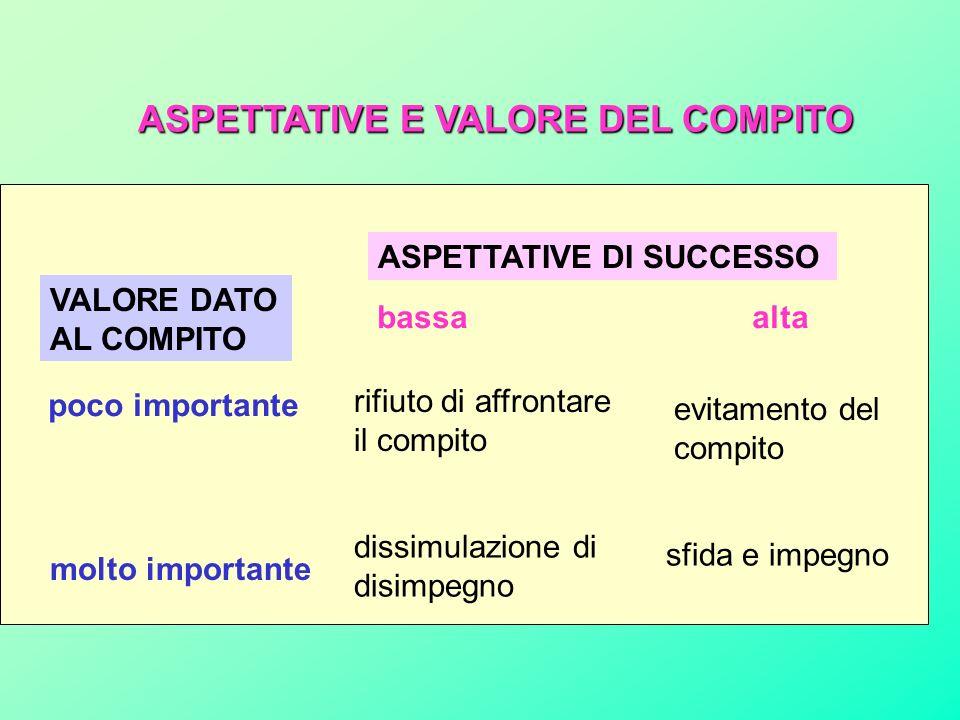 ASPETTATIVE E VALORE DEL COMPITO
