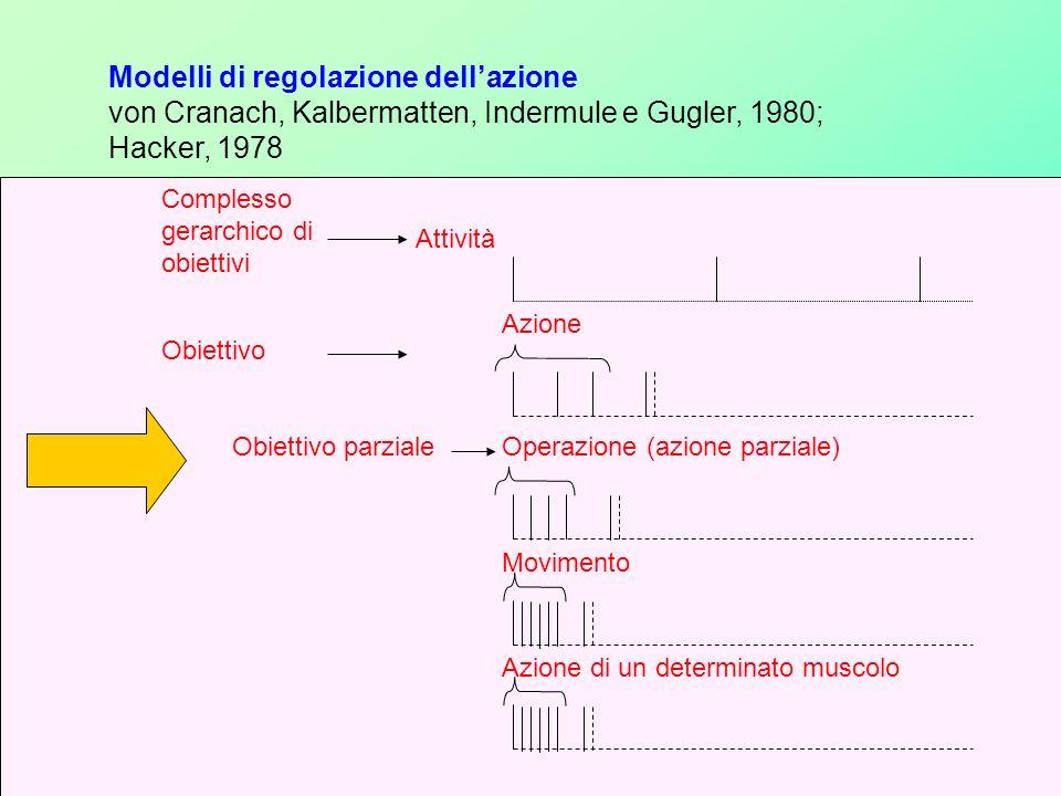 Modelli di regolazione dell'azione