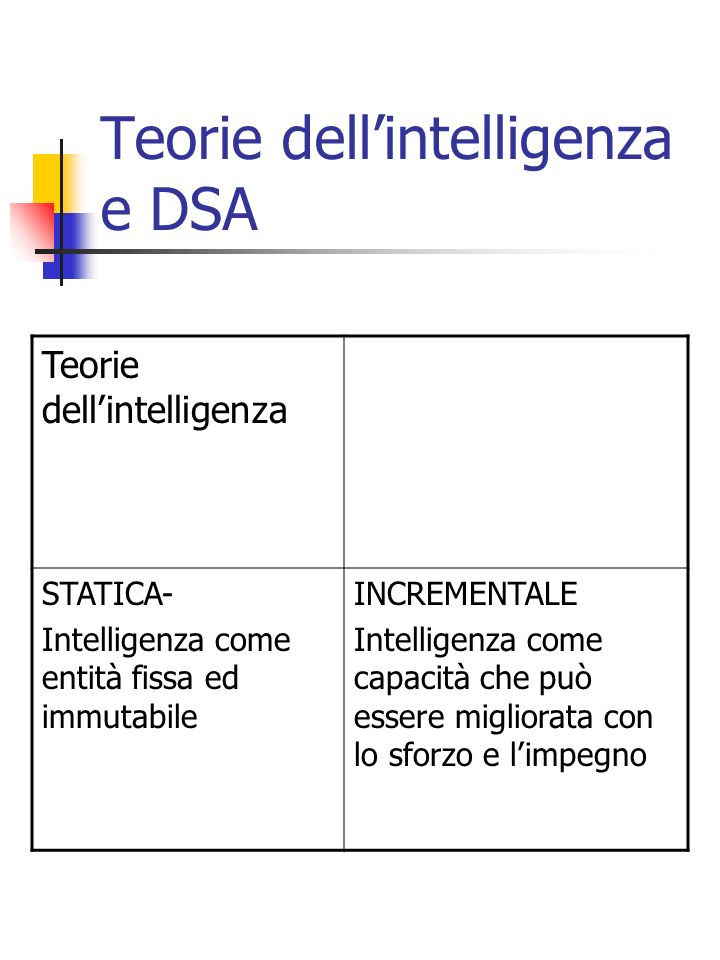 Teorie dell'intelligenza e DSA