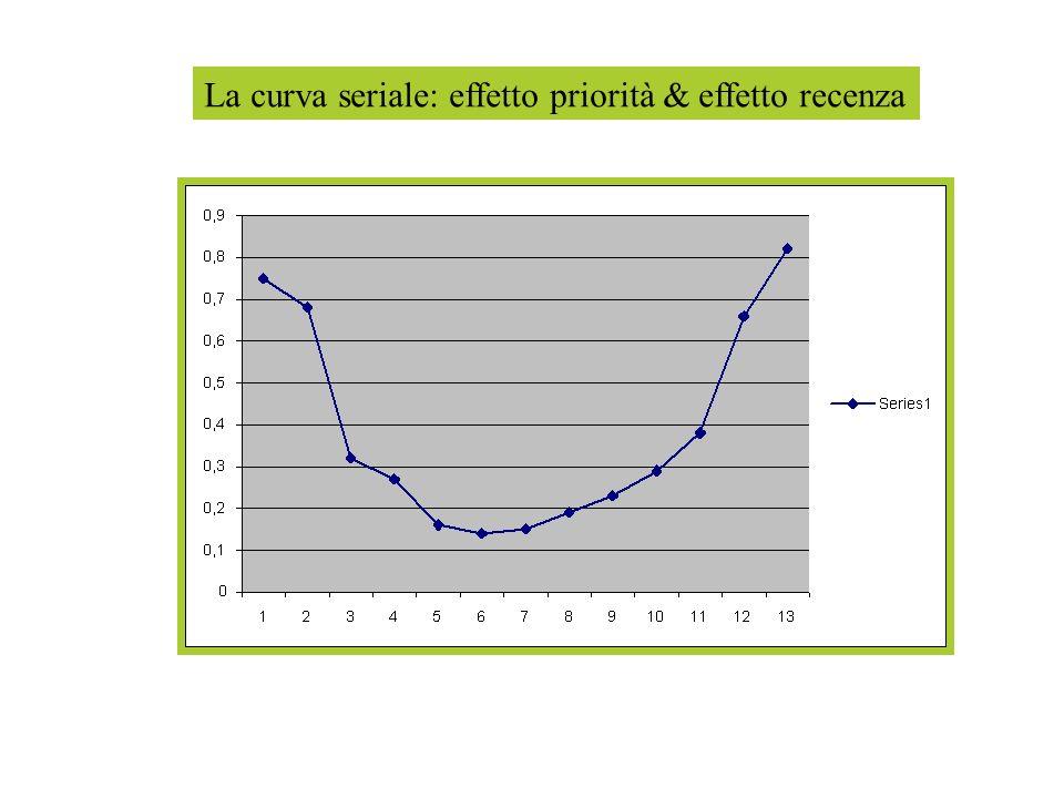 La curva seriale: effetto priorità & effetto recenza