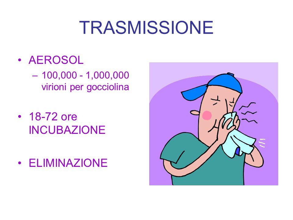 TRASMISSIONE AEROSOL 18-72 ore INCUBAZIONE ELIMINAZIONE