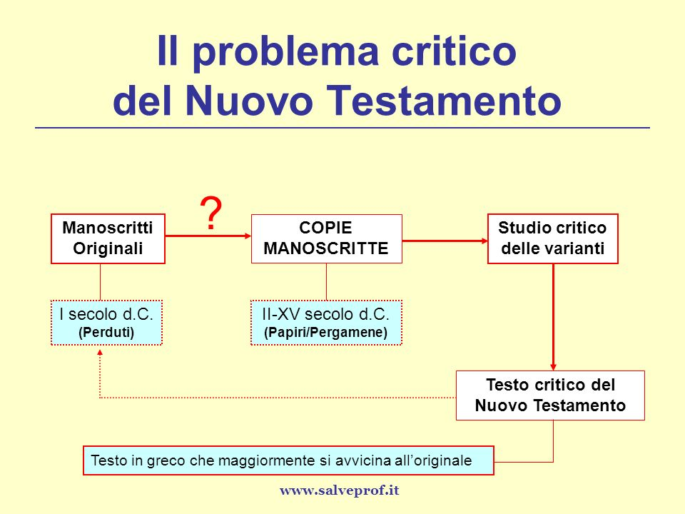 Il problema critico del Nuovo Testamento