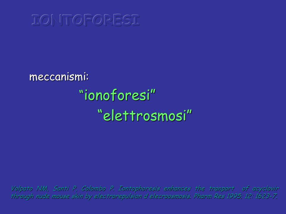 IONTOFORESI elettrosmosi meccanismi: ionoforesi
