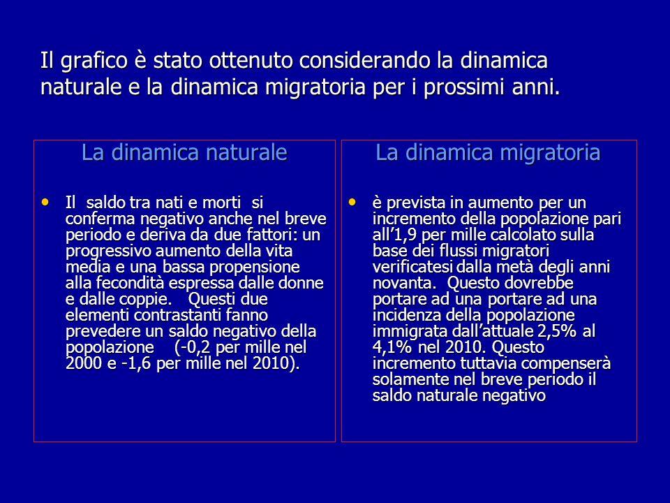 La dinamica migratoria