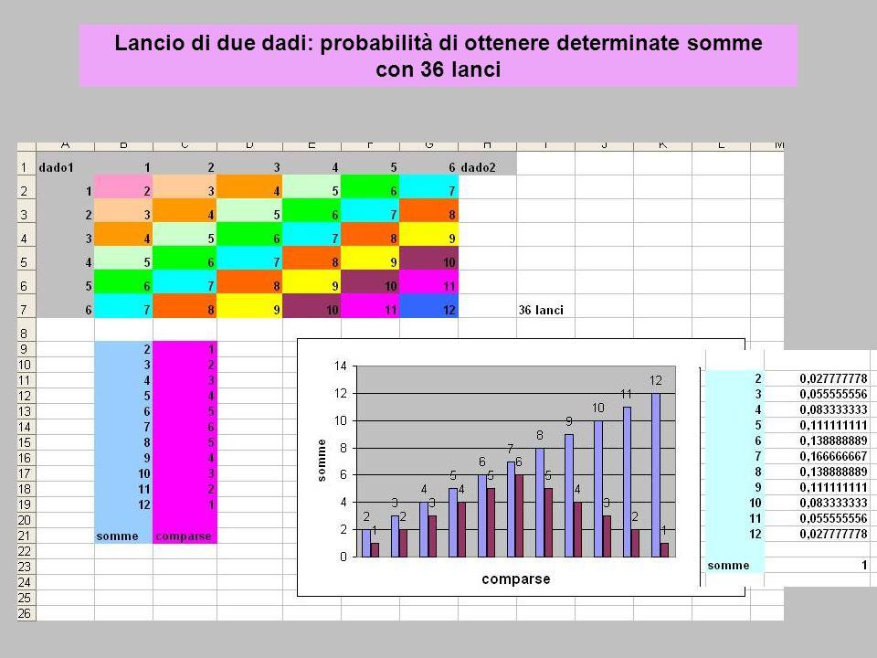 Lancio di due dadi: probabilità di ottenere determinate somme con 36 lanci