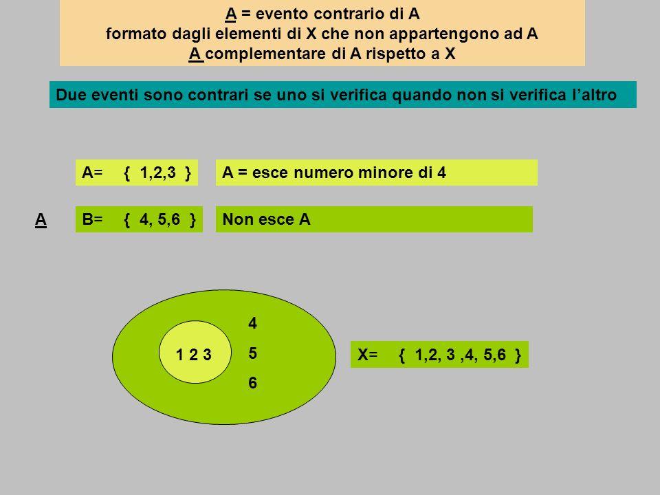 A = evento contrario di A formato dagli elementi di X che non appartengono ad A A complementare di A rispetto a X
