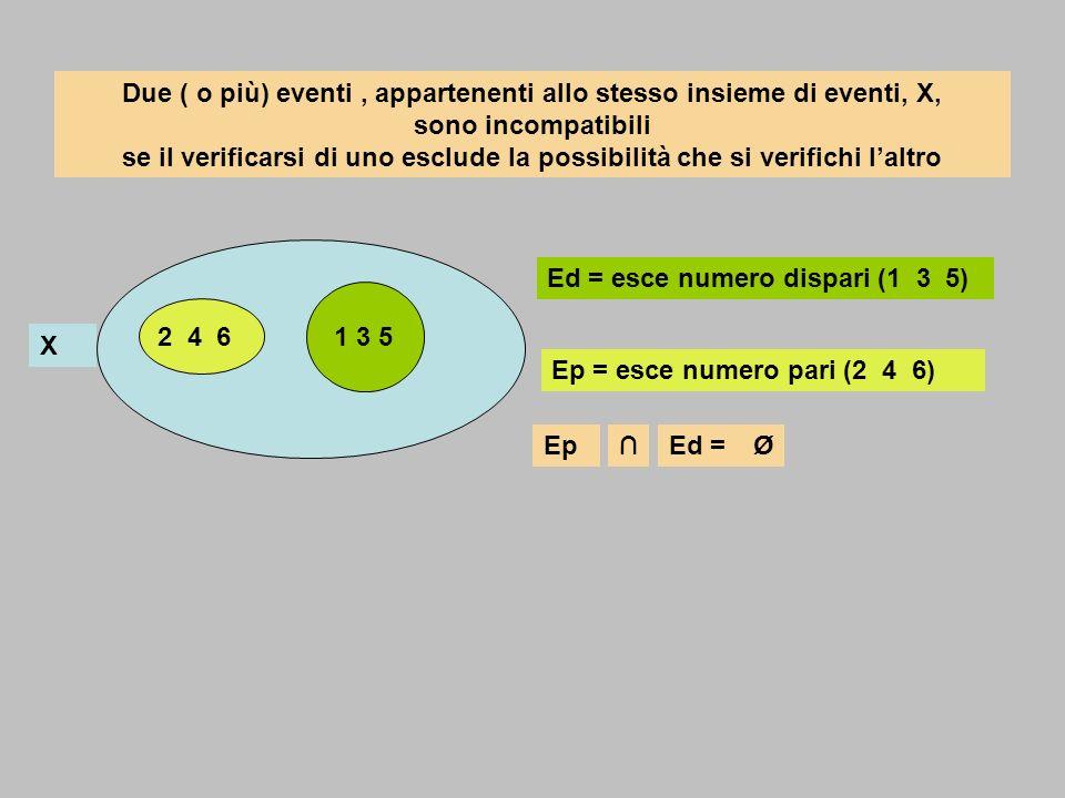Due ( o più) eventi , appartenenti allo stesso insieme di eventi, X, sono incompatibili se il verificarsi di uno esclude la possibilità che si verifichi l'altro