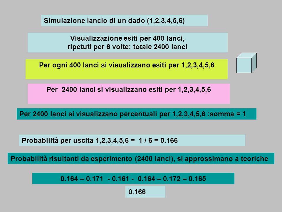 Simulazione lancio di un dado (1,2,3,4,5,6)